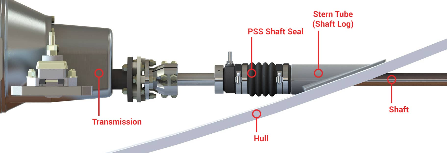 How works PSS shaft seal