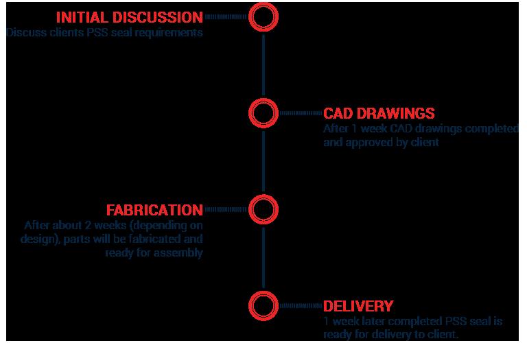 Timeline of a custom PSS seal.