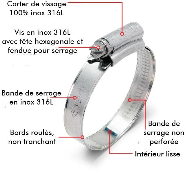 Collier de Serrage Informations